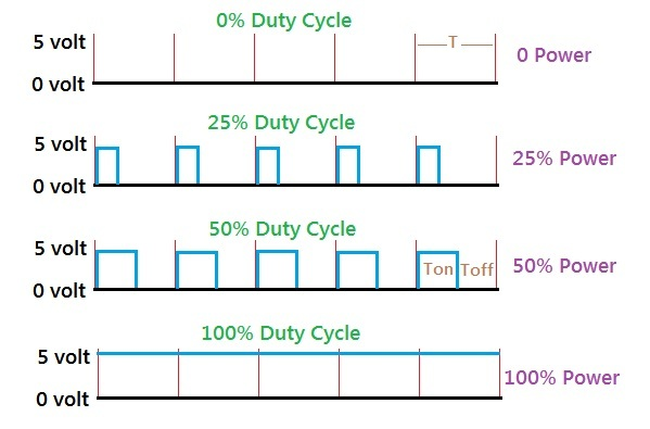 Analog Output with PWM Signal Waveform and Duty Cycle