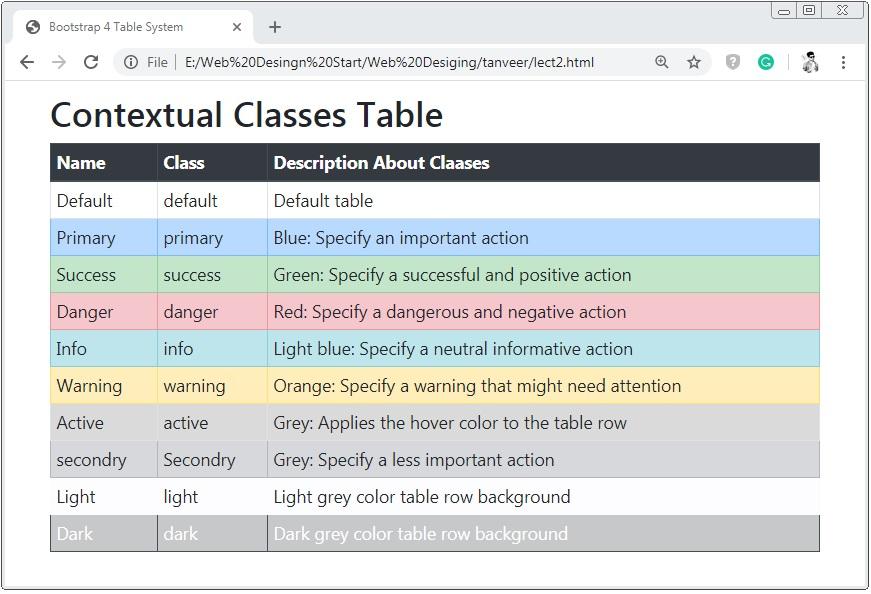 Bootstrap 4 Contextual Classes Table
