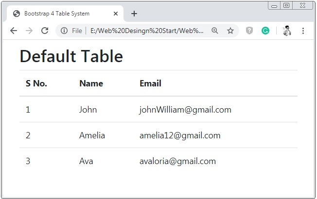 Bootstrap 4 Tables